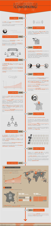 Infographie_-_histoire_du_coworking_8