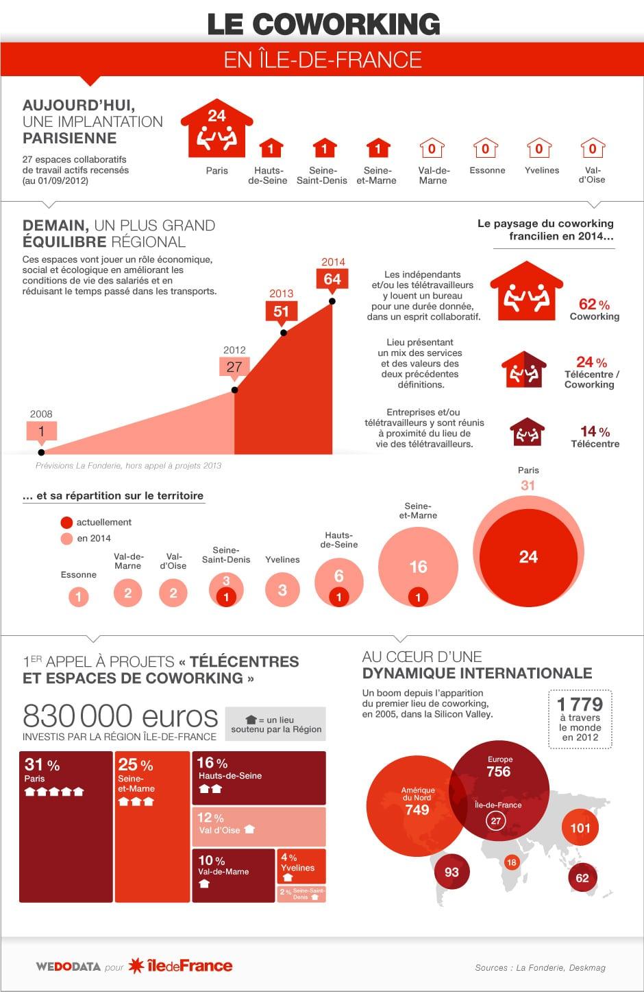 infographie_coworking_paris